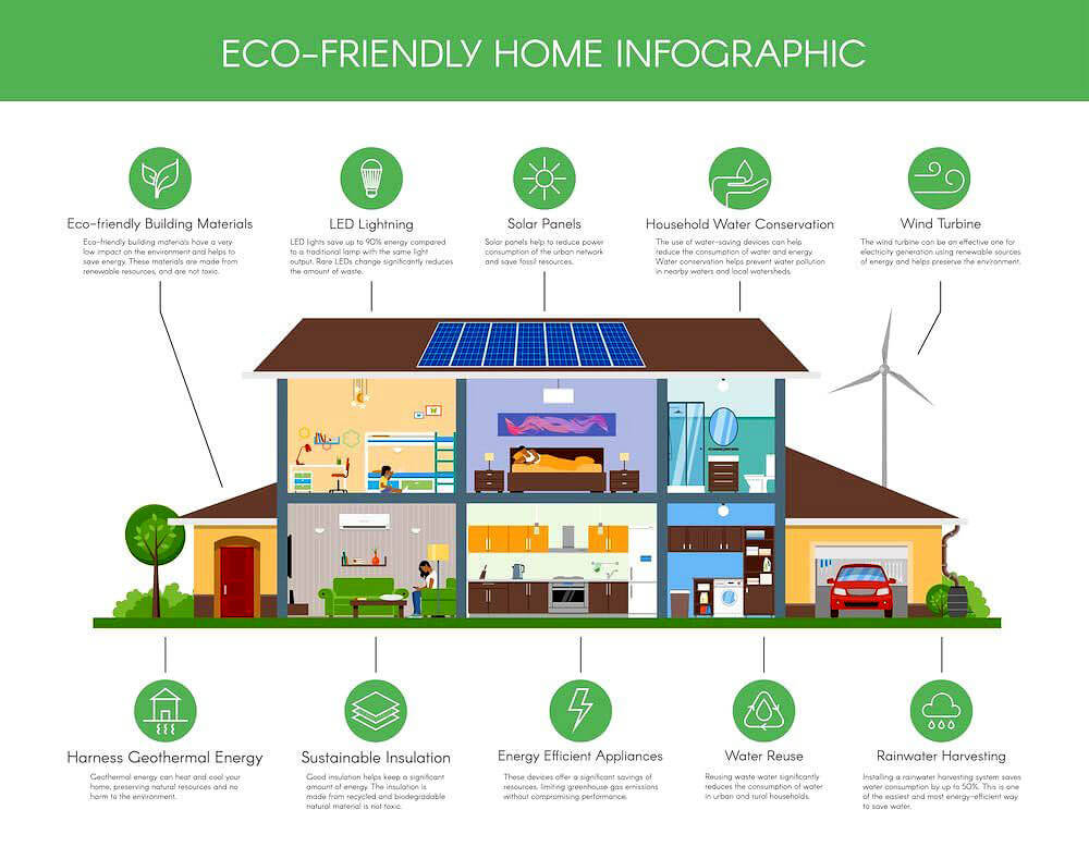 Eco friendly design and construction green planet eco for Eco friendly house insulation